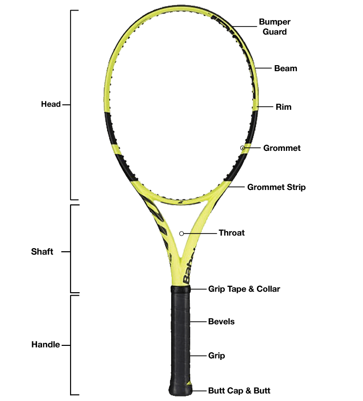 Tennis Racquet Parts Diagram with Babolat Pure Aero
