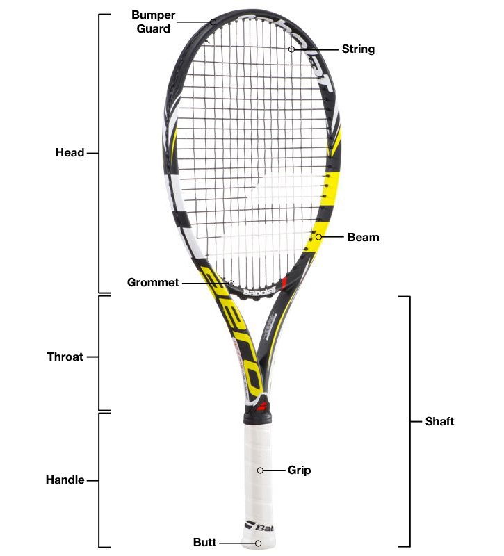 a diagram of tennis racquet parts
