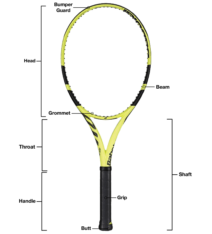Tennis Racquet Parts Diagram